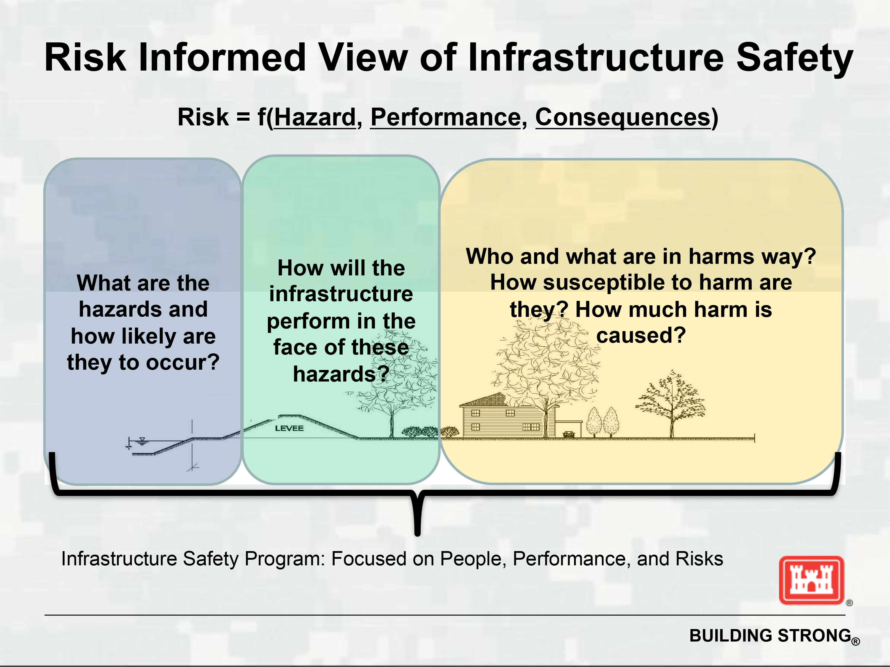Risk-informed view of infrastructure safety